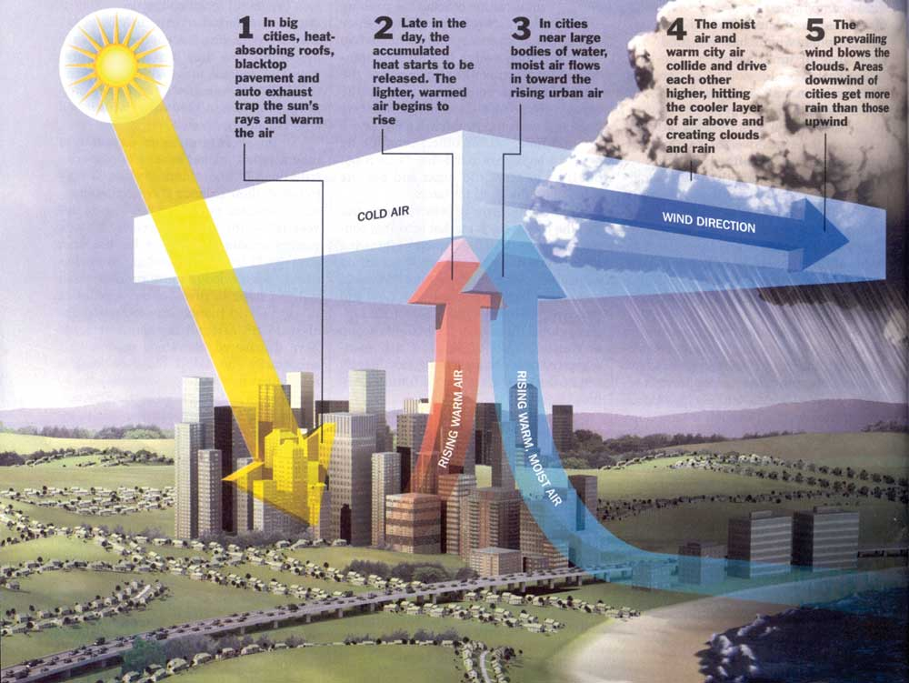 The air quality and weather urban weather patterns