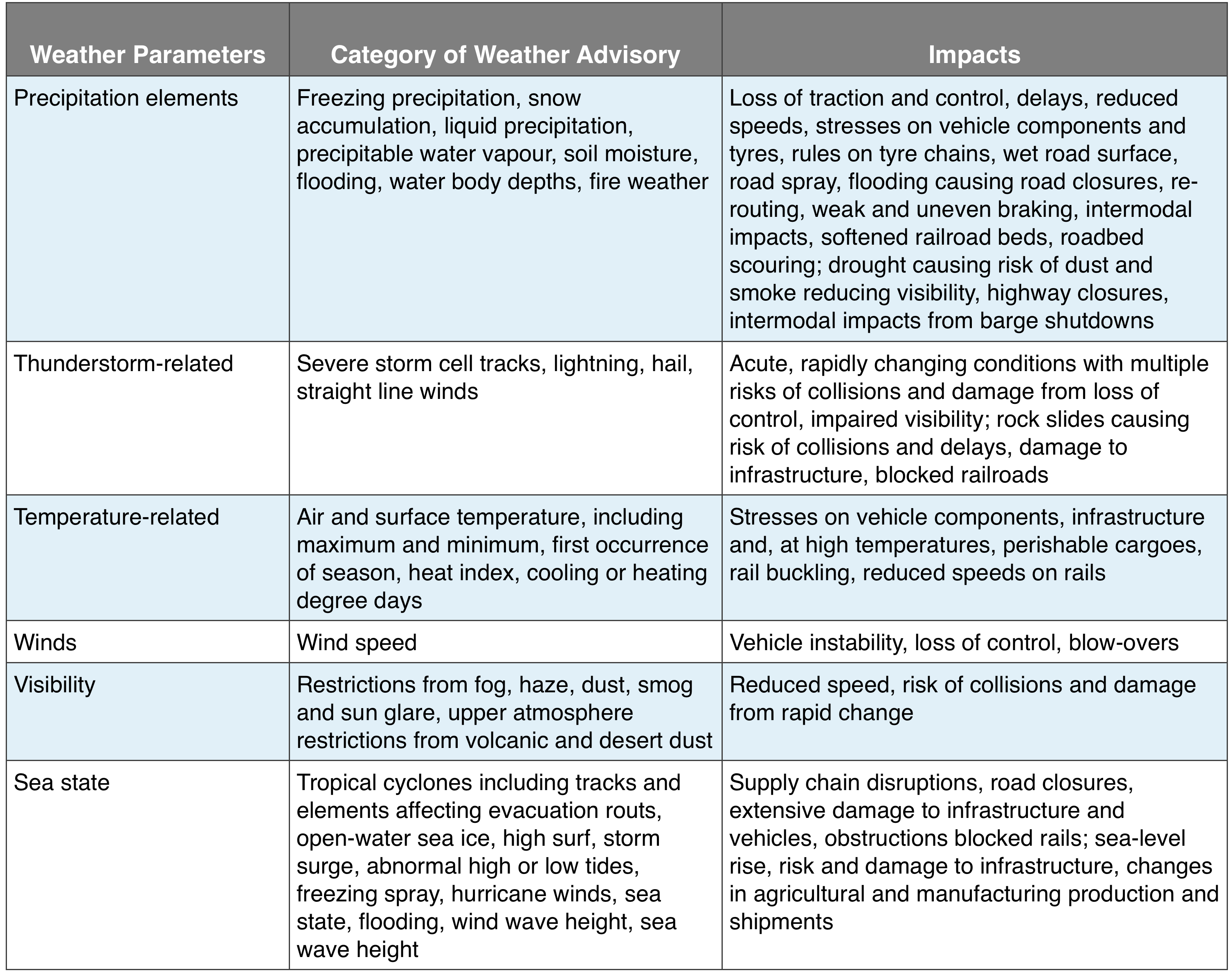 Weather Parameters for Transportation