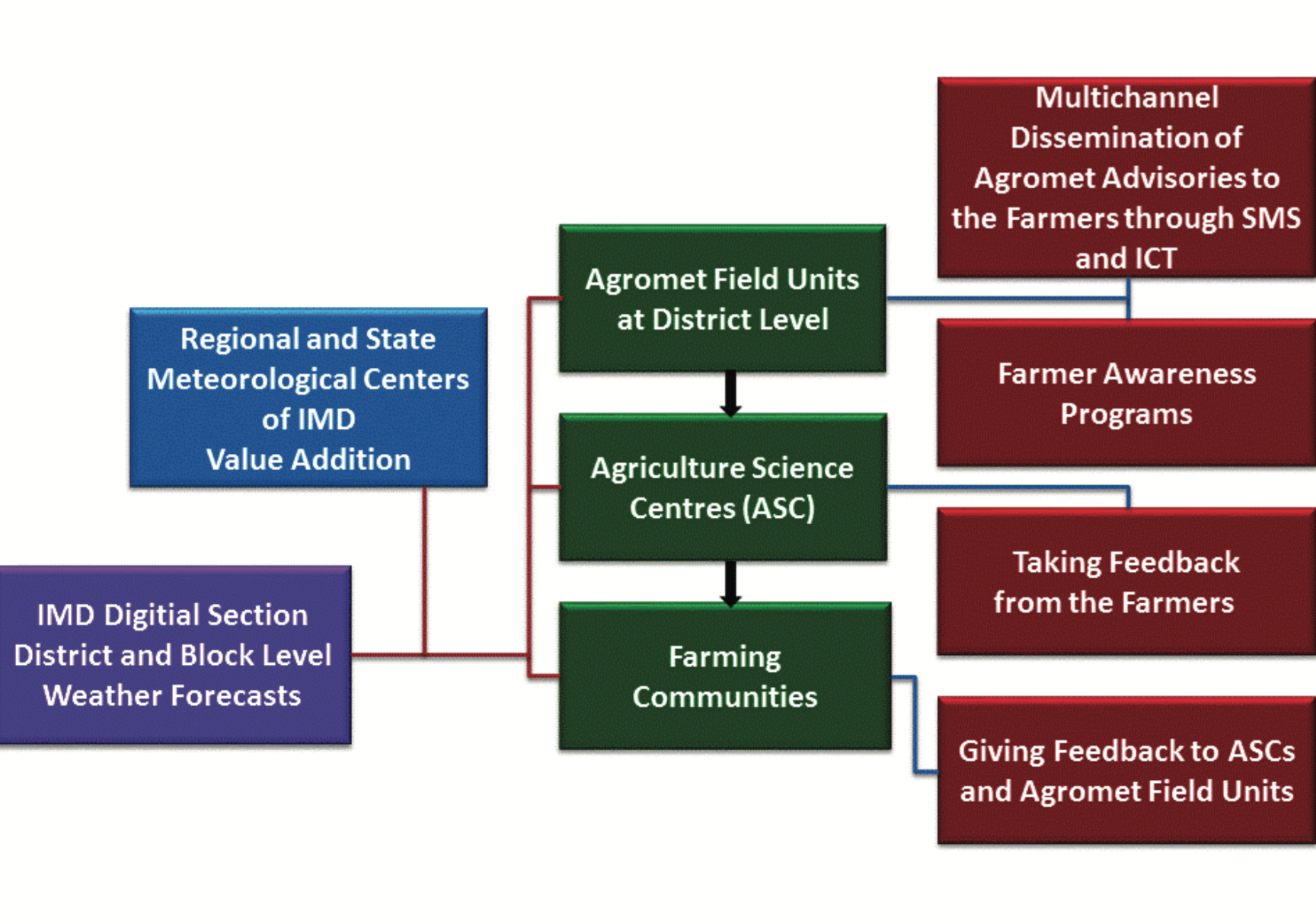 Overview of Agromet Advisory Services in India