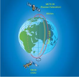 Global satellite observing system
