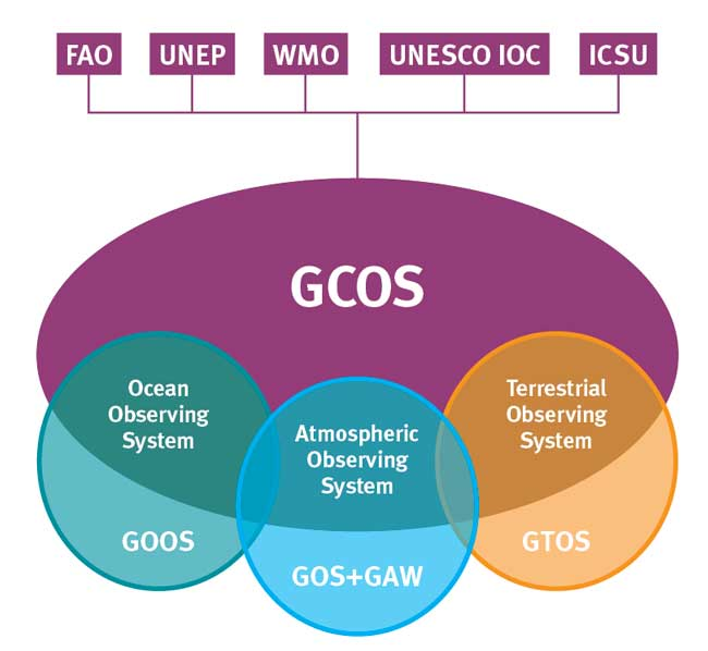 Fundamental design concept for the GCOS, a system of climate relevant components of the established observing systems