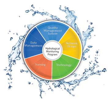 Hydrological monitoring programme