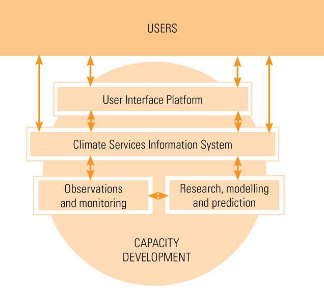 GFCS components diagram