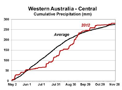 Figure 14. Depiction of beneficial rainfall in Western