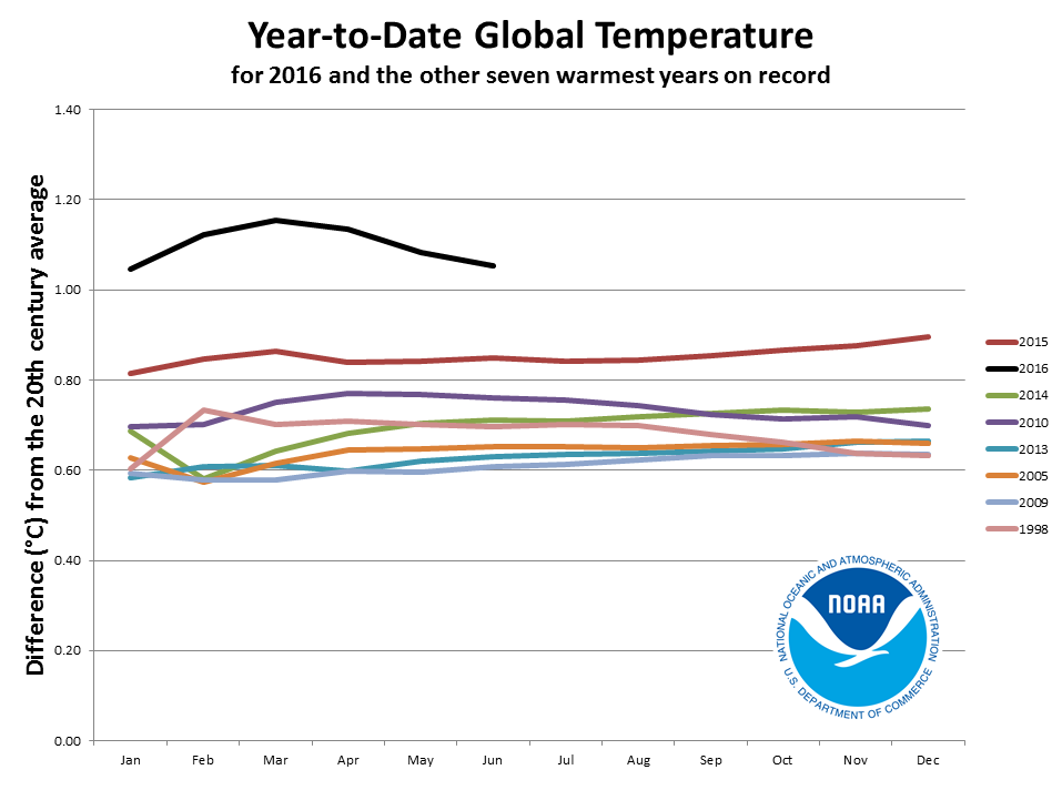 Year-to-Date Global Temperature