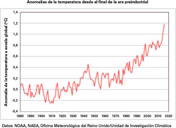 Declaración provisional de la OMM sobre el estado del clima mundial en 2016