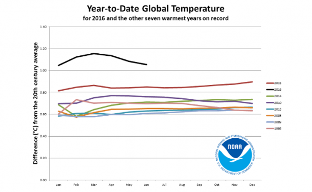 Global climate breaks new records january to june 2016 for Nasa press release