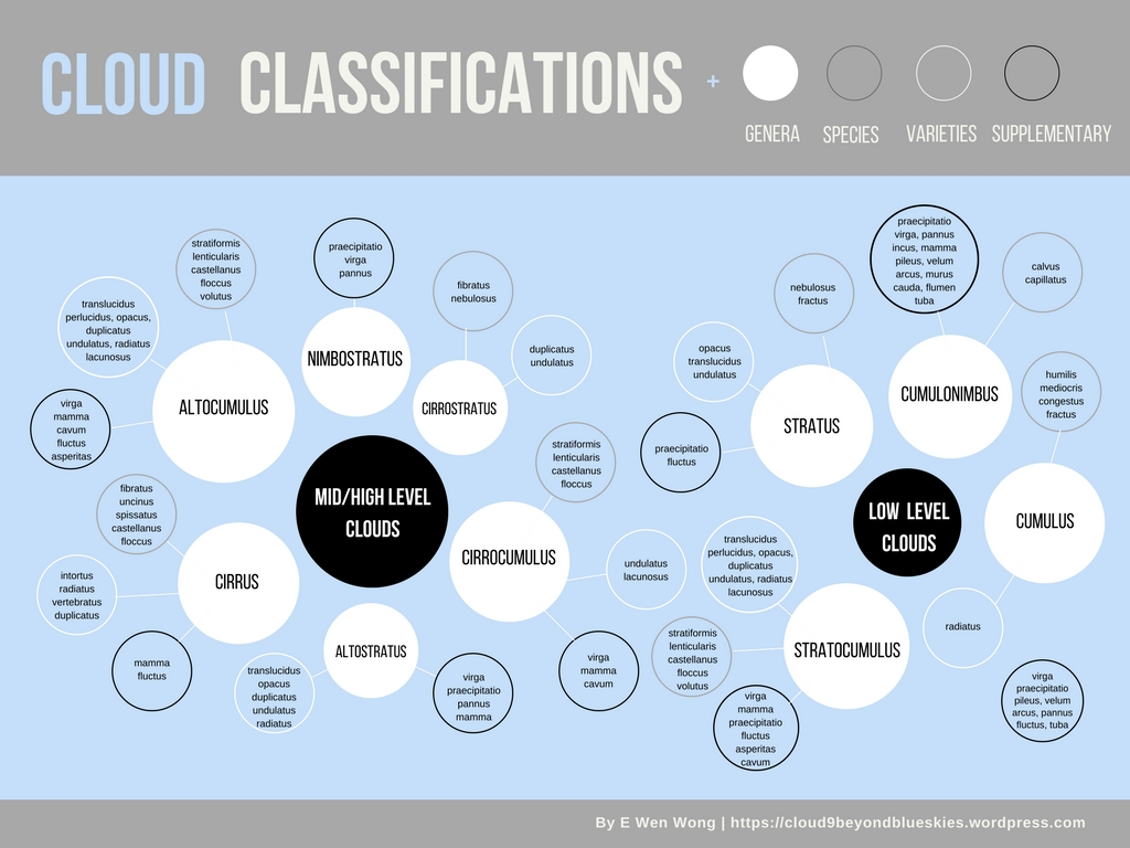 E Wen Wong Cloud Classifications