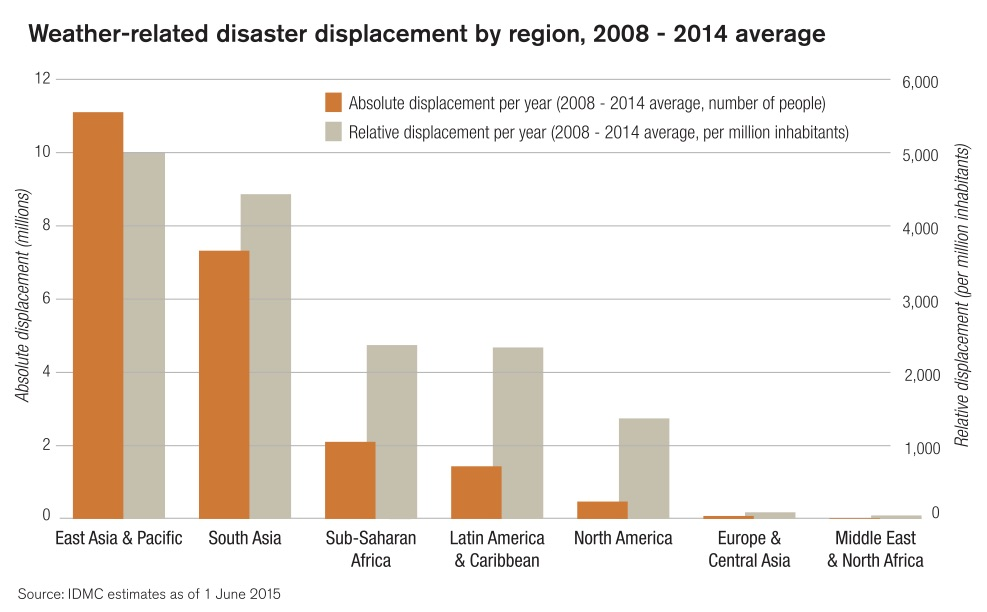 Disaster Related Displacement In A Changing Climate World