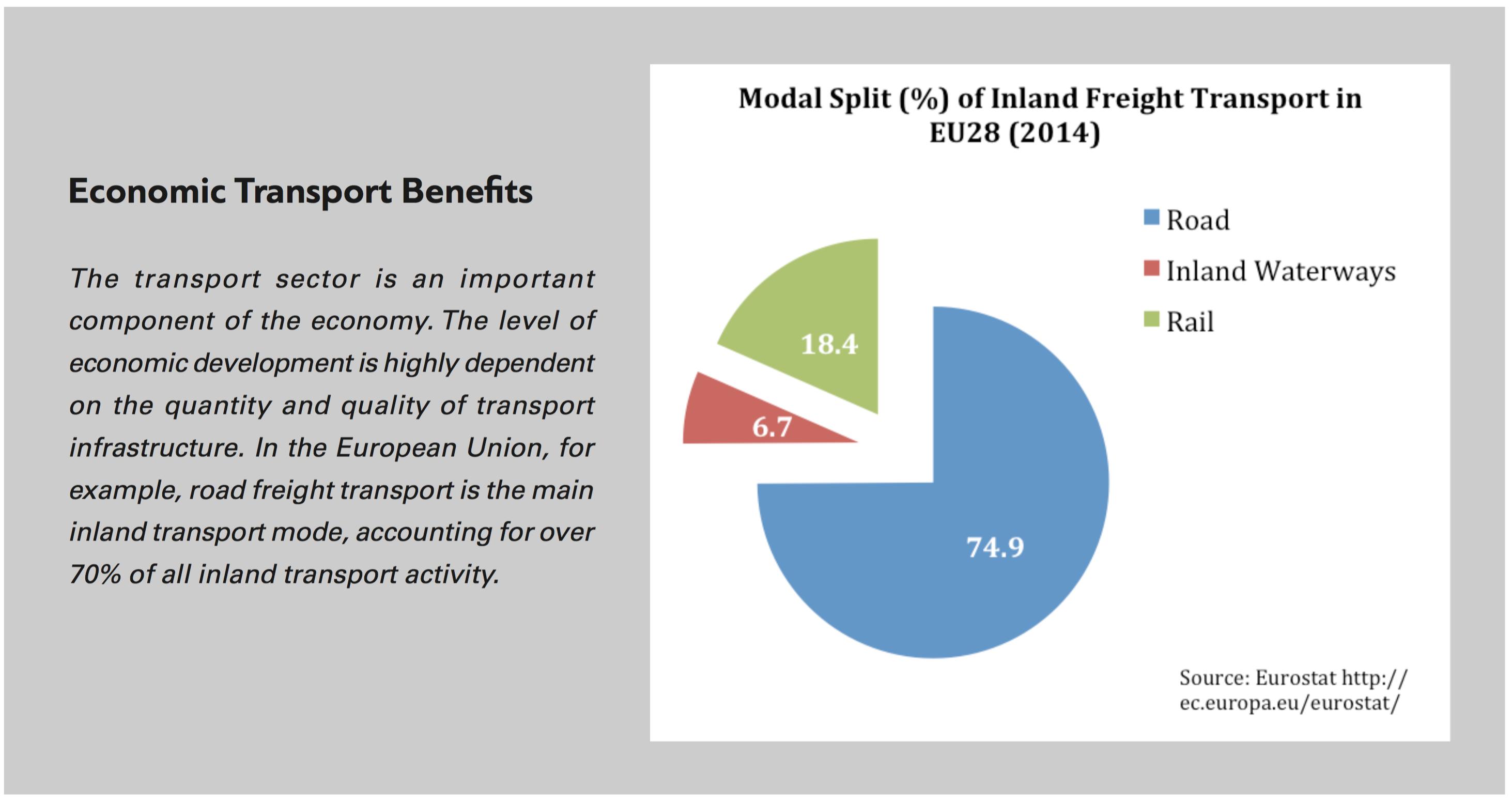Economic Transport Benefits