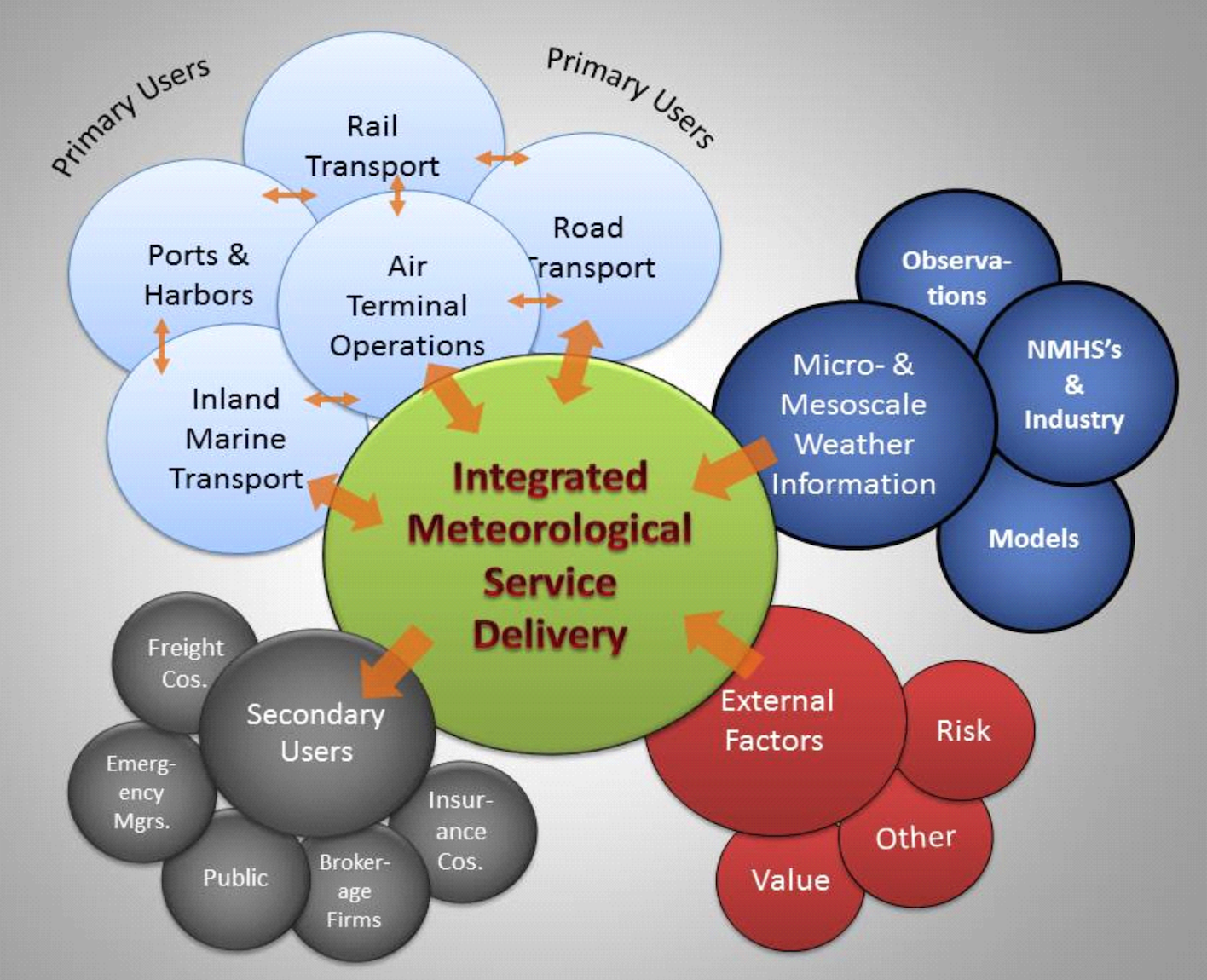 Integrated Meteo Service Delivery