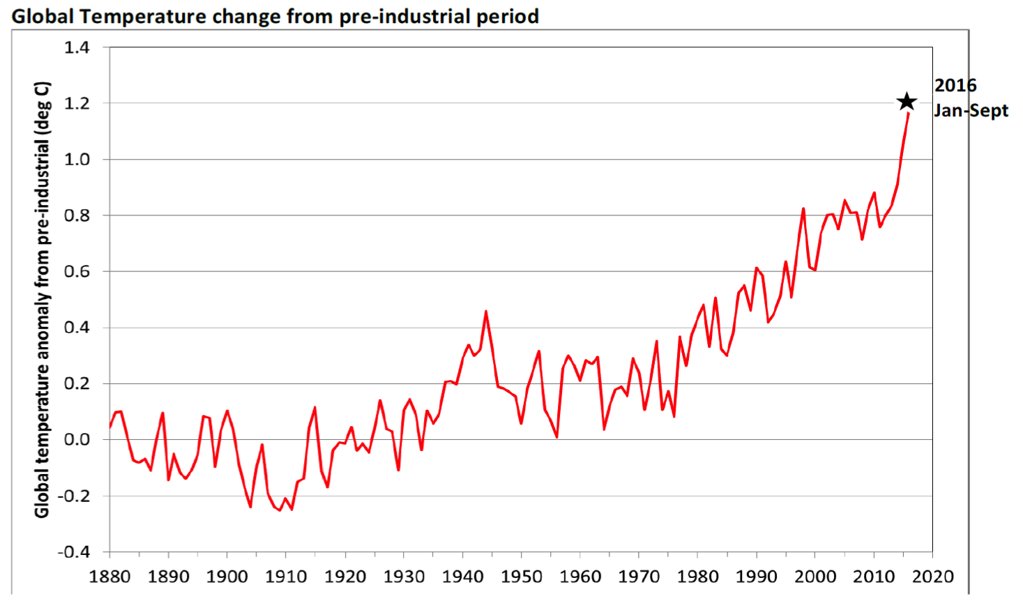 Pre-industrial period global temperature change
