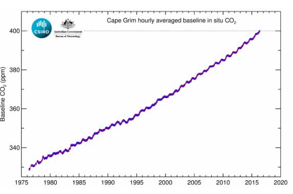 CO2 levels at Cape Grim, Tasmania
