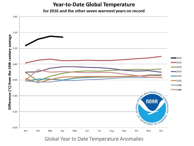 NOAA: Global temperature increases
