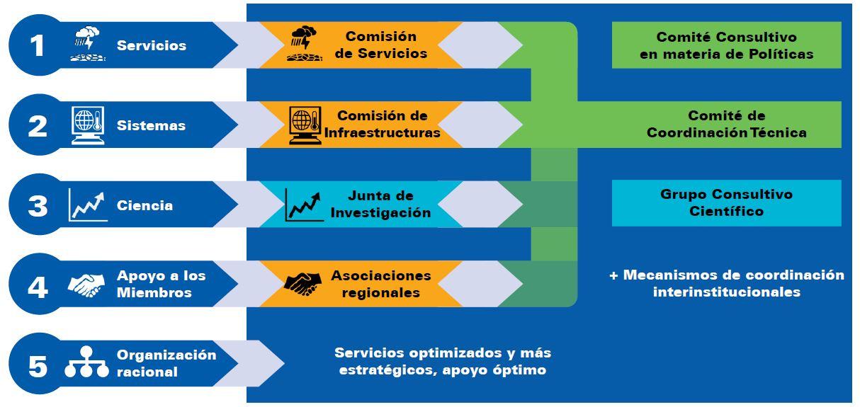 Estructura de gobernanza