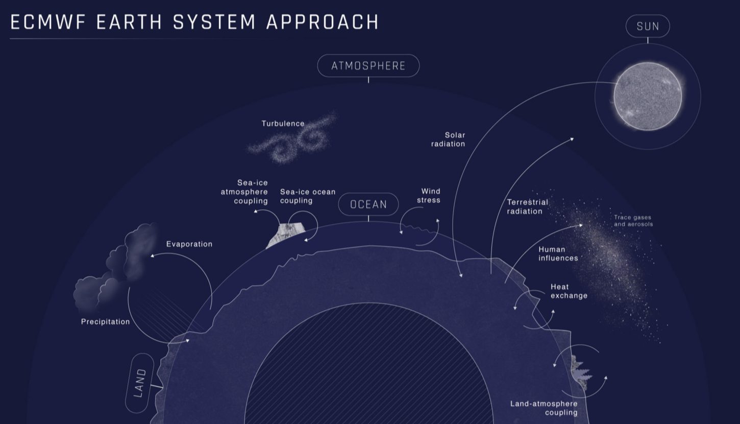 Earth System Approach