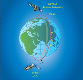 Global satellite observing system