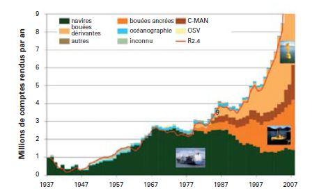 Données climatologiques et météorologiques de divers types provenant de l'ICOADS depuis 1937