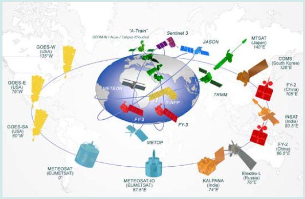 La composante spatiale du Système mondial d'observation