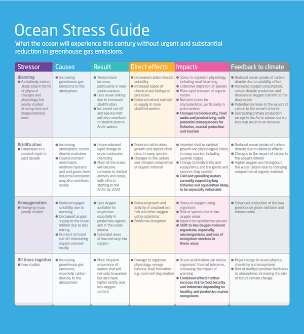 Ocean Stress Guide