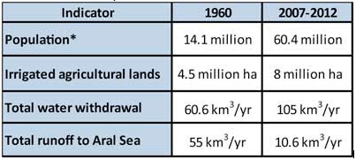 Table 1:Changes in water and land resources in the Aral Sea Basin, 1960 - 2012 (*population within Aral Sea Basin; Source: EC-IFAS, 2013).