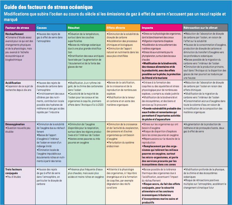 Guide des facteurs de stress océanique