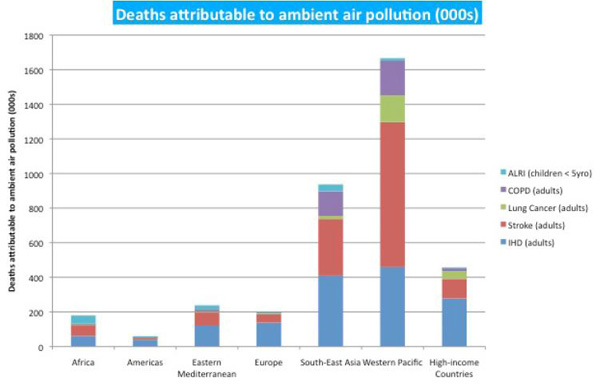 air pollution in malaysia essay Introduction to air pollution during several periods in 1997, malaysia experienced haze conditions due to particulate matter from fires burning in indonesia.