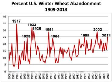 Figure 1. Percent U.S. winter wheat abandonment, 1909-