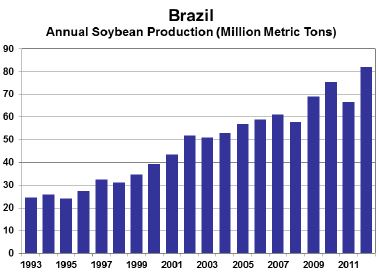 Figure 13. Brazil soybean production (USDA).