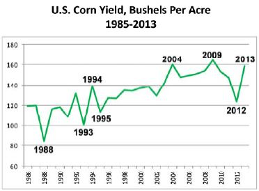 Figure 2. U.S. corn yield, 1986-2013; Source: USDA's
