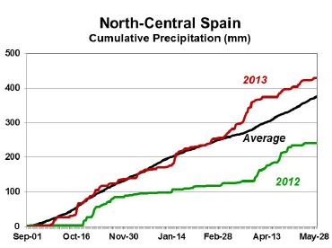 Figure 5. Rainfall over northern Spain's wheat areas