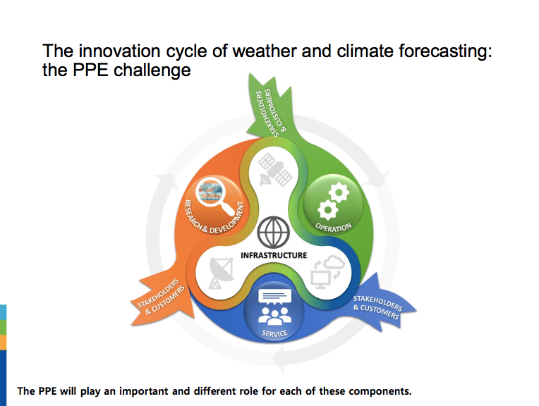 Innovation cycle of weather and climate forecasting