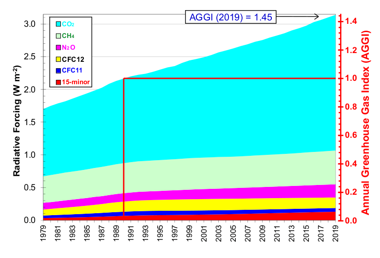 Atmospheric radiative forcing / Niveles de dióxido de carbono