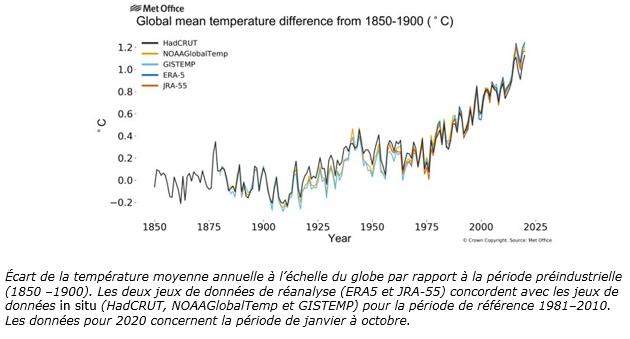 Écart de la température moyenne annuelle 12-20