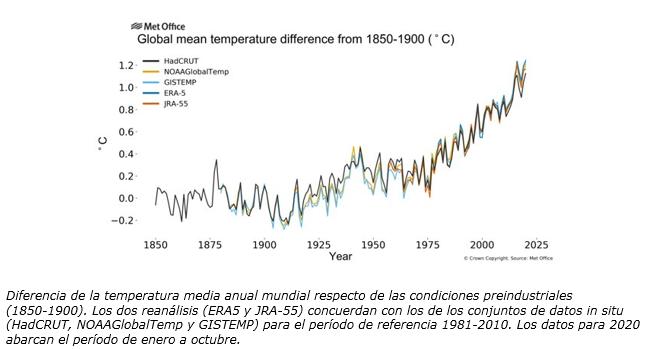 Diferencia de la temperatura media anual mundial 12-20