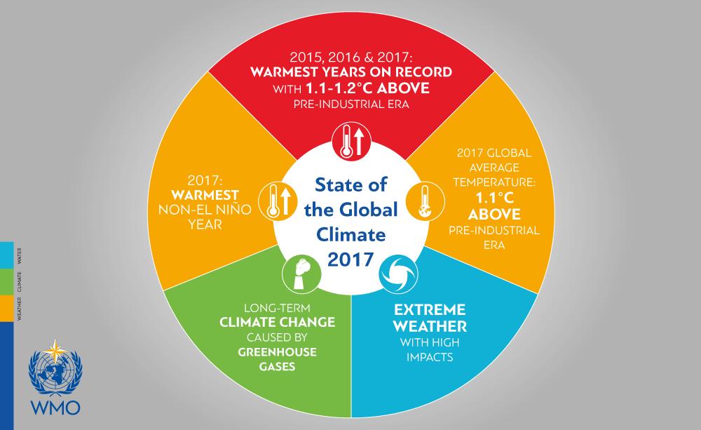 Organização Meteorológica Mundial (OMM) confirma 2017 entre os três anos mais quentes registrados