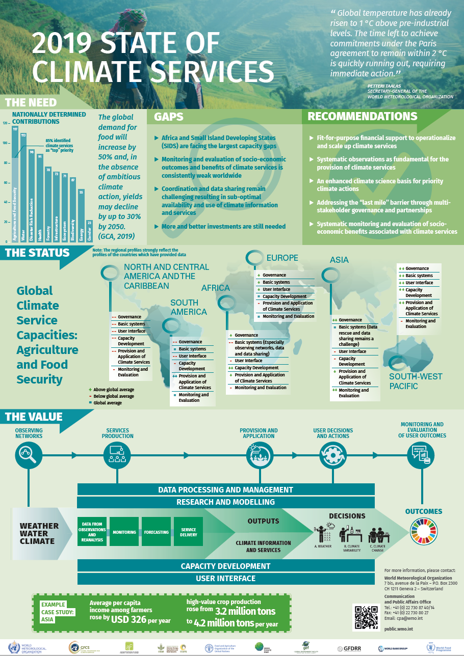 2019_State_of_Climate_Services_Poster