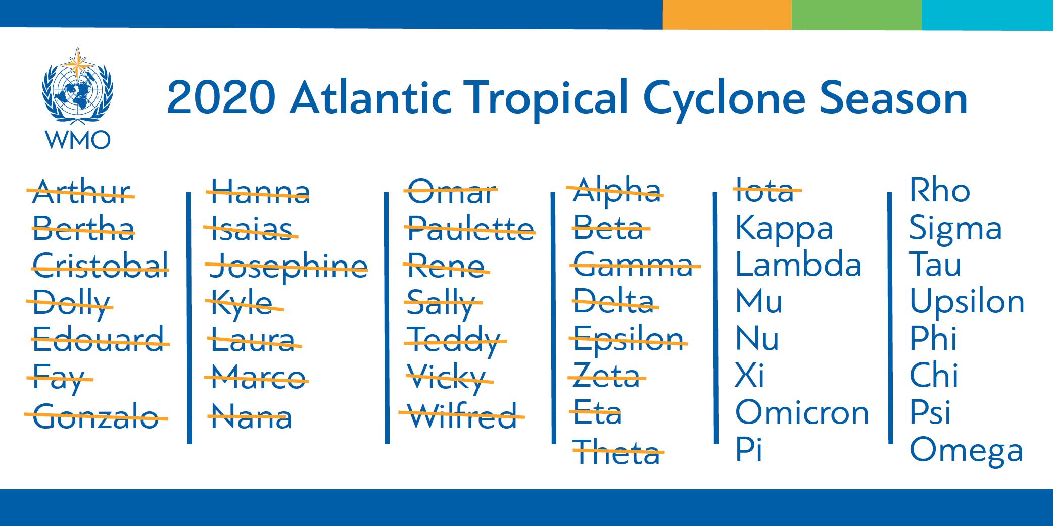 2020_Hurricane_Season_Names