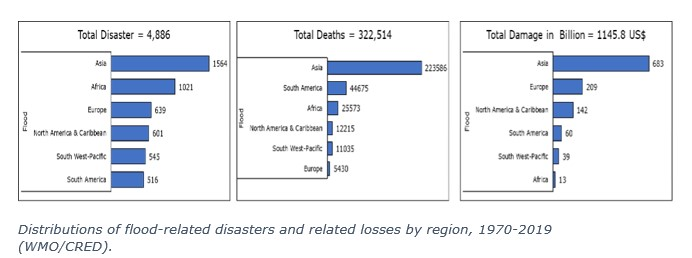 Distributions of flood-related disasters and related losses by region