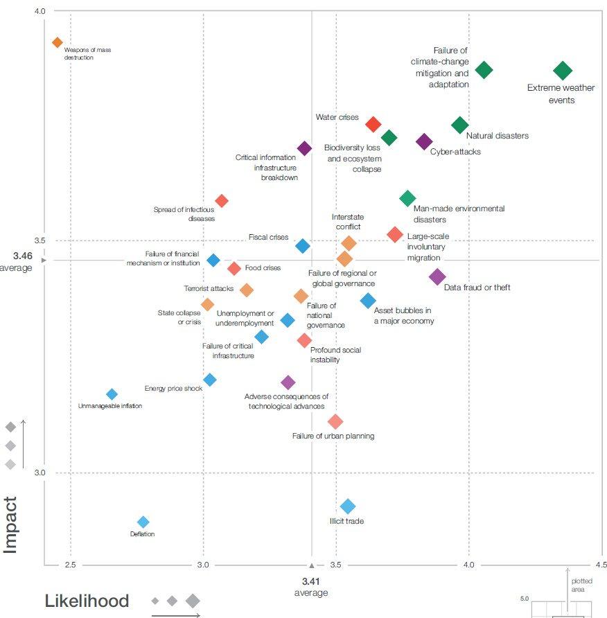 Pesquisa Global de Percepção de Riscos