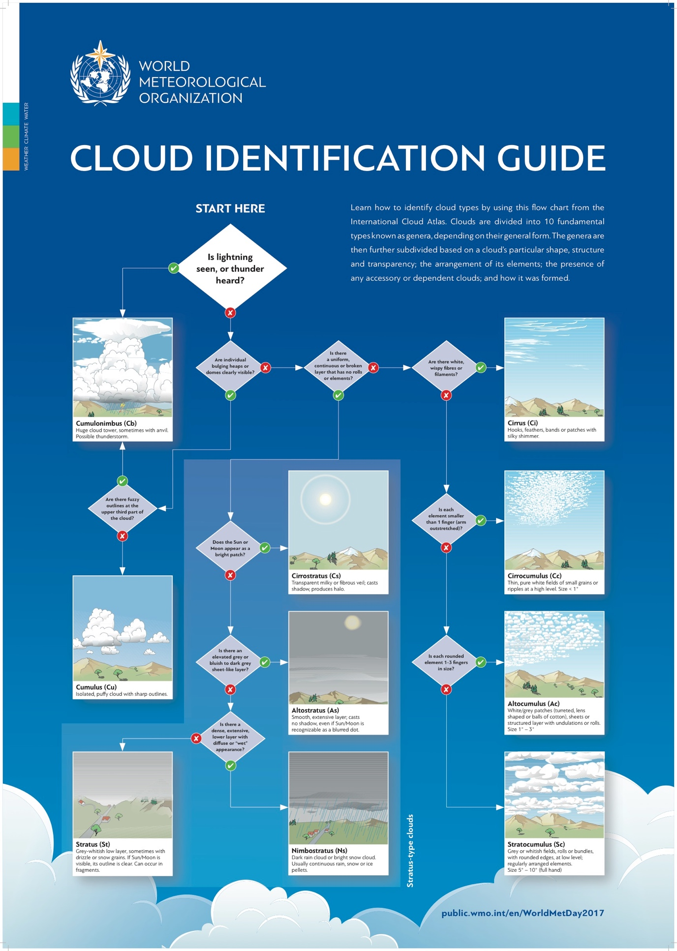 Clouds Atlas poster
