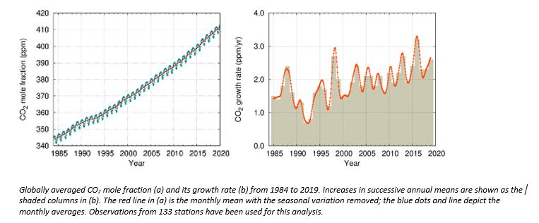 Globally averaged CO2 mole fraction