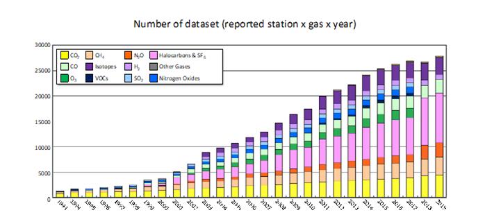 Number of dataset