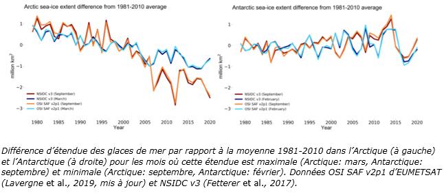 Différence d'étendue des glaces de mer 12-20