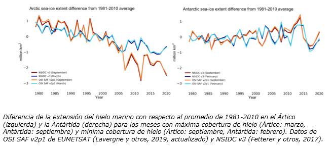 Diferencia de la extensión del hielo marino 12-20