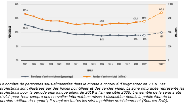 nombre de personnes sous-alimentées dans le monde 12-20
