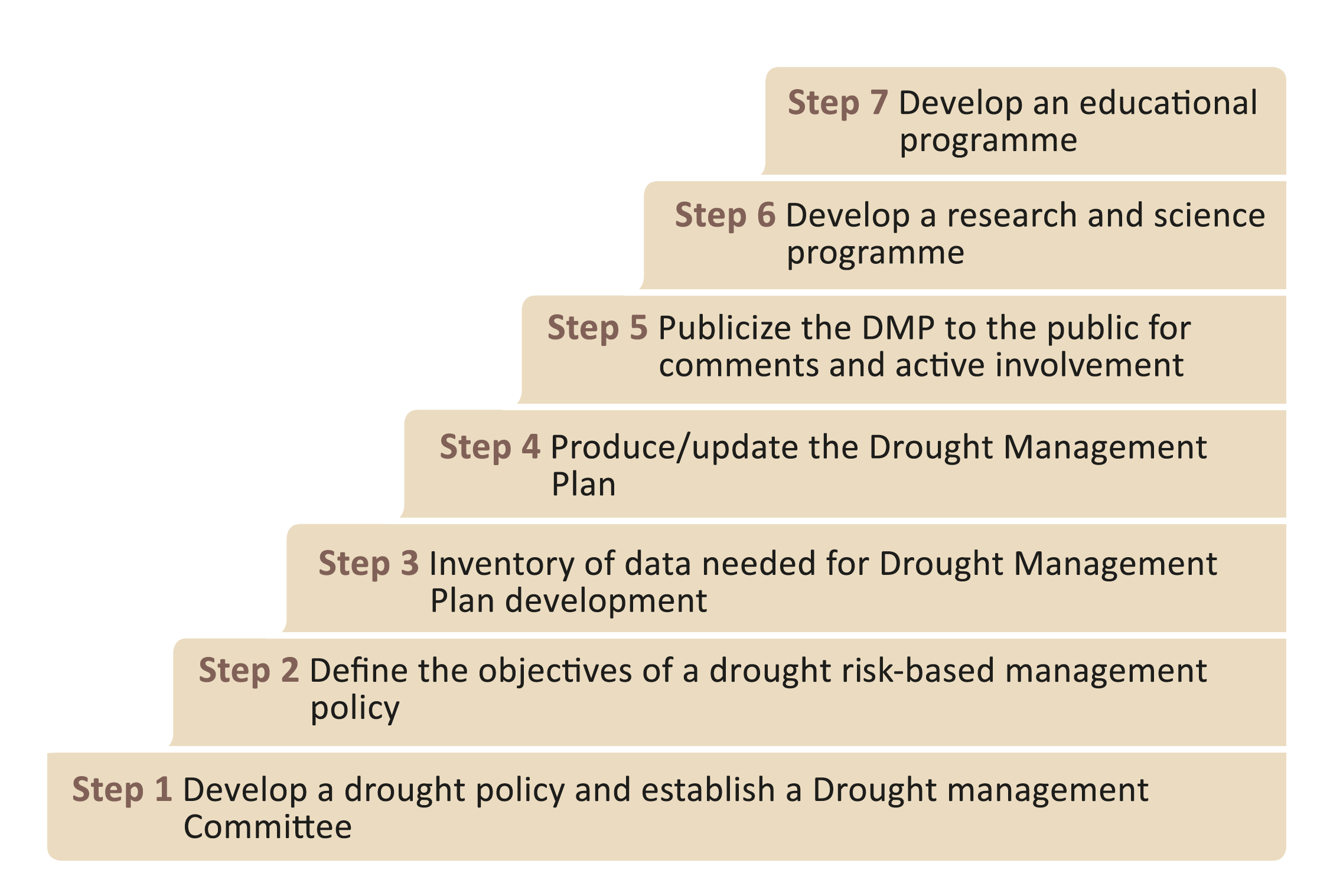 7 Steps of how to integrate drought into planning