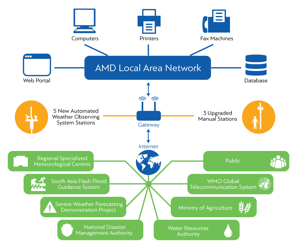 AMD LAN Network