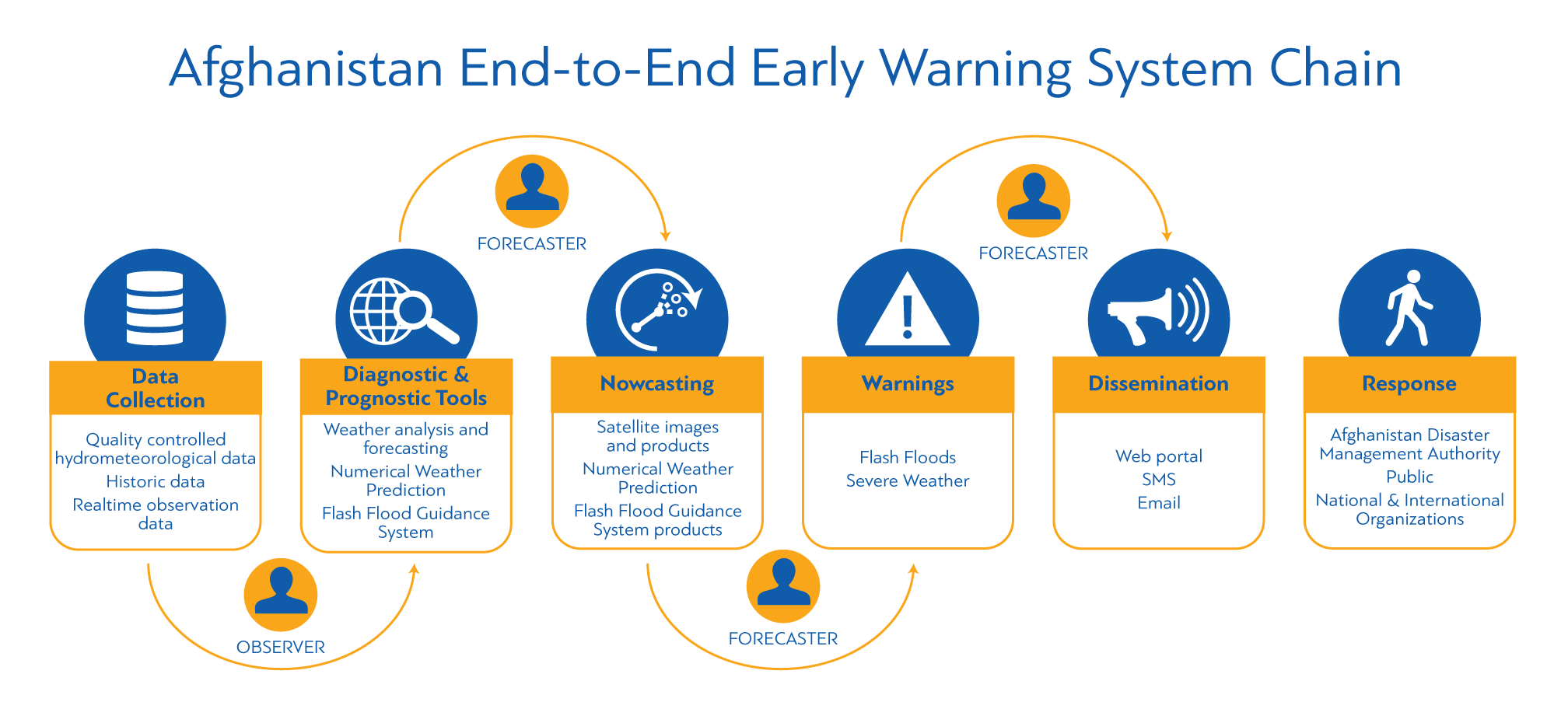 Main Components of the Afghanistan End-to-End Early Warning System Chain
