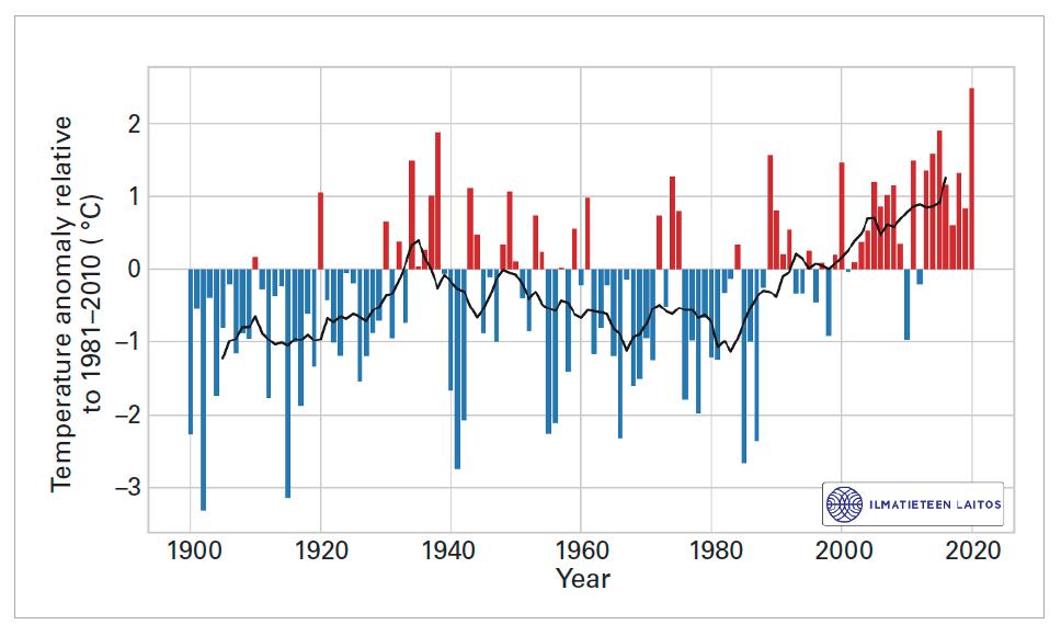 Annual average temperature in Finland